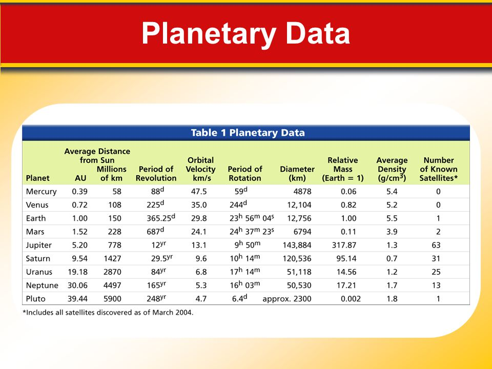 Planetary Data Makes no sense without caption in book