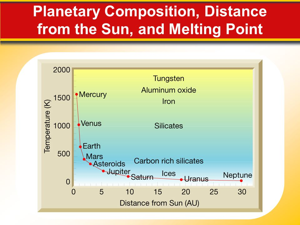 Planetary Composition, Distance from the Sun, and Melting Point
