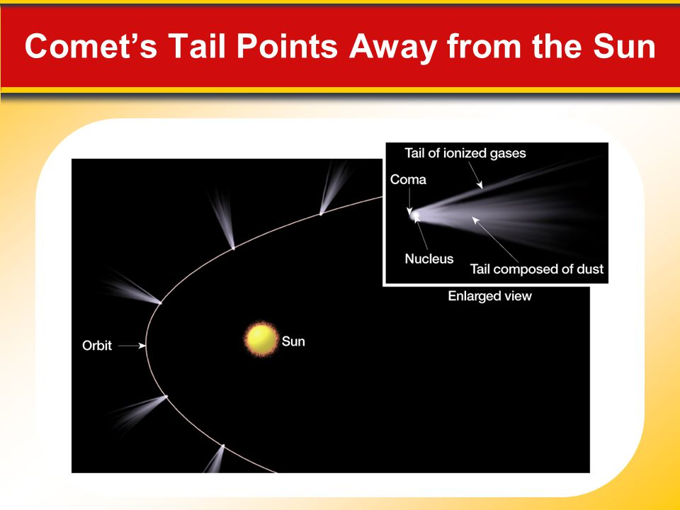 Comet's Tail Points Away from the Sun