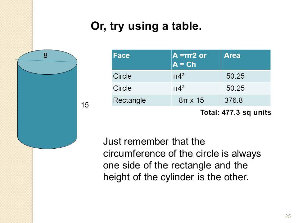 Or, try using a table. 8. Face. A =πr2 or. A = Ch. Area. Circle. π4². 50.25. Rectangle. 8π x 15.