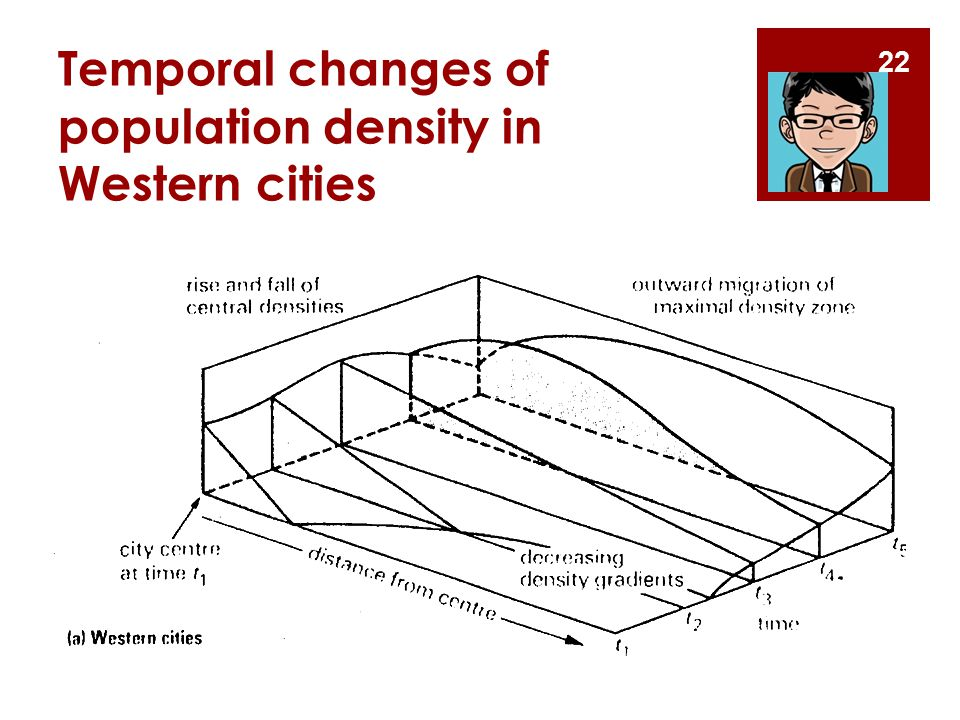 Temporal changes of population density in Western cities