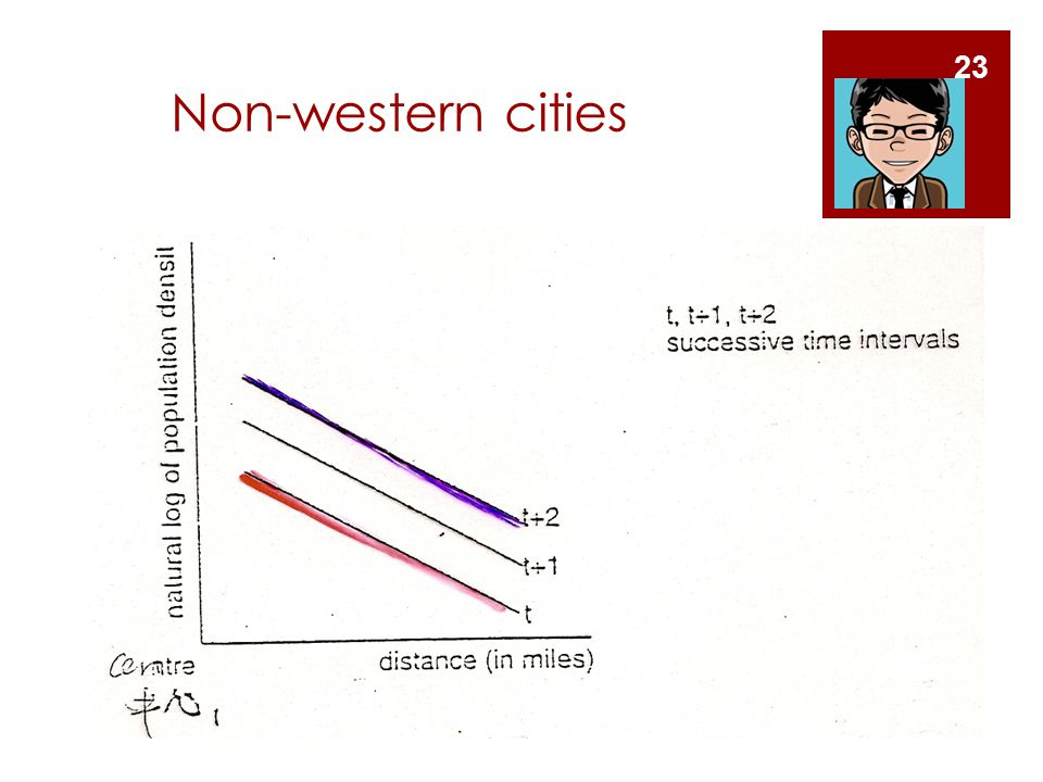 Non-western cities