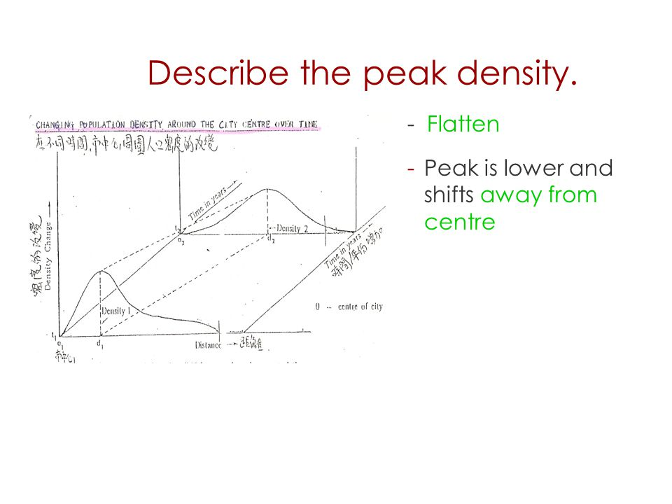 Describe the peak density.