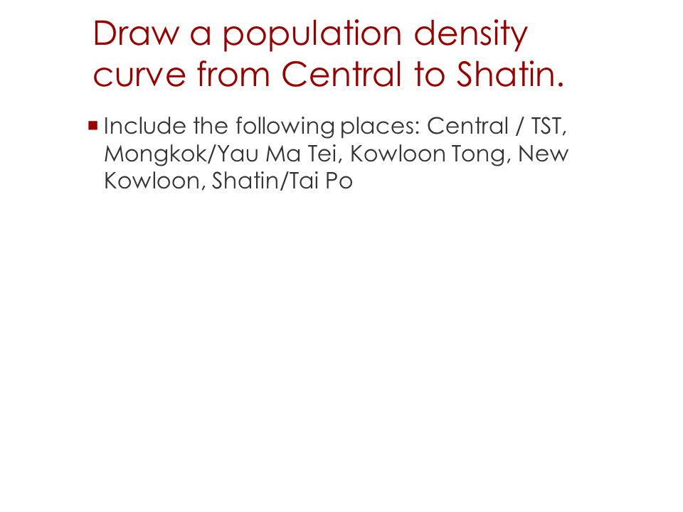 Draw a population density curve from Central to Shatin.
