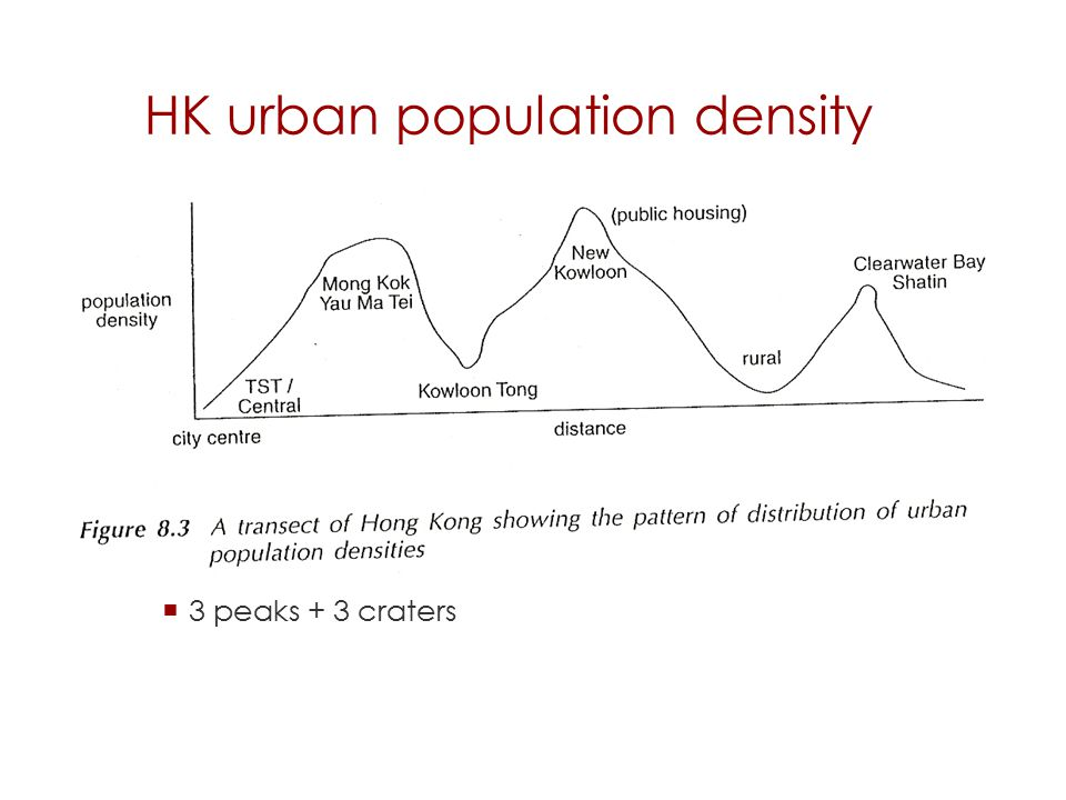 HK urban population density