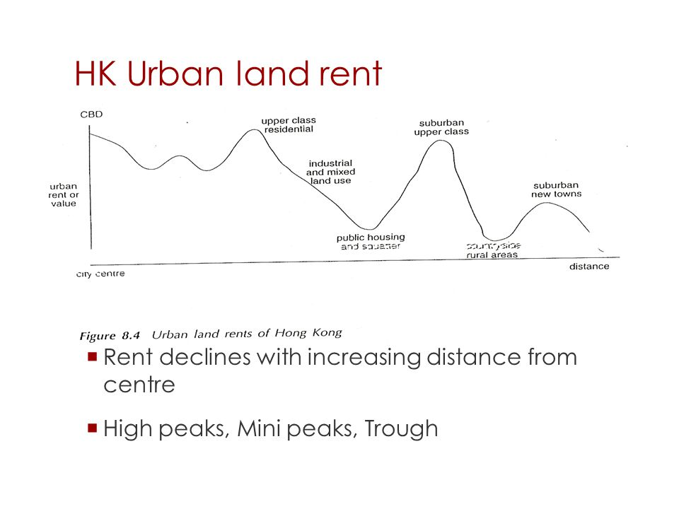 HK Urban land rent Rent declines with increasing distance from centre