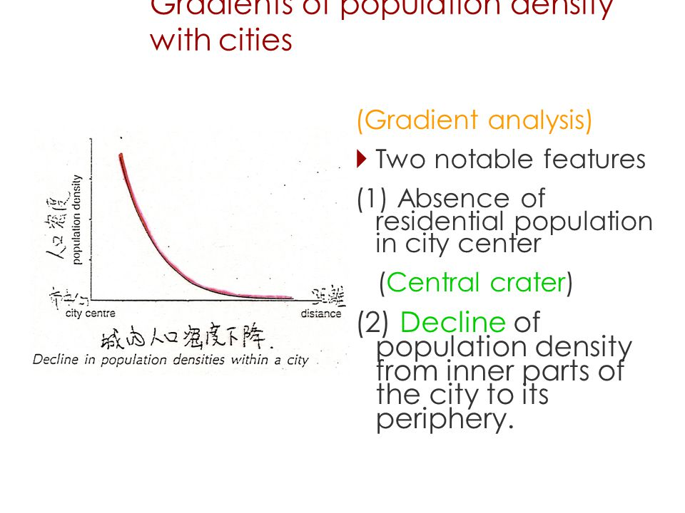 Gradients of population density with cities