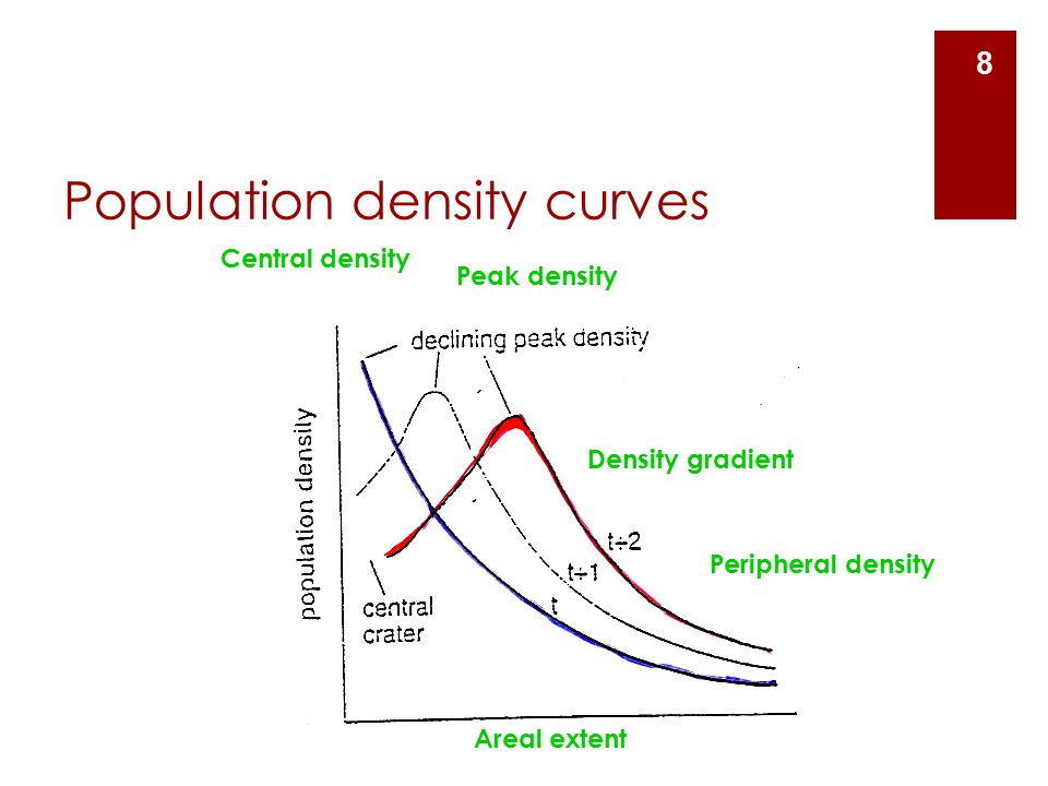 Population density curves