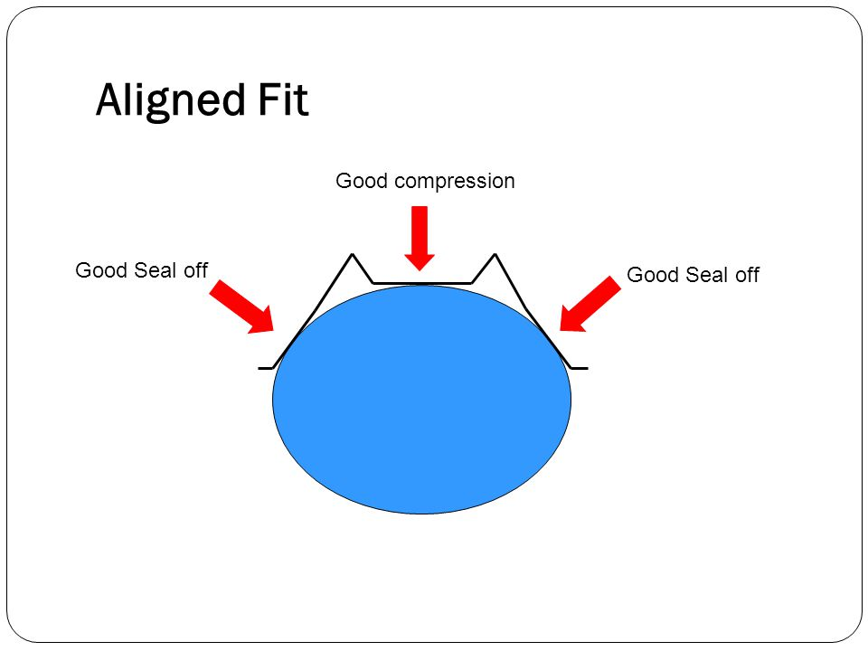 Aligned Fit Good compression Good Seal off Good Seal off