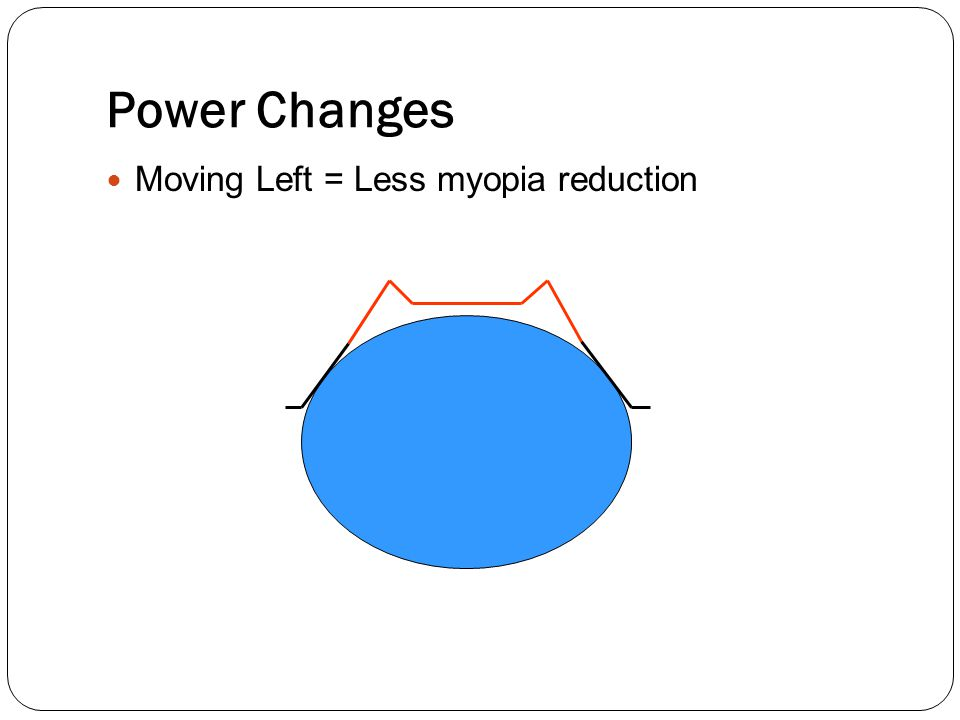 Power Changes Moving Left = Less myopia reduction