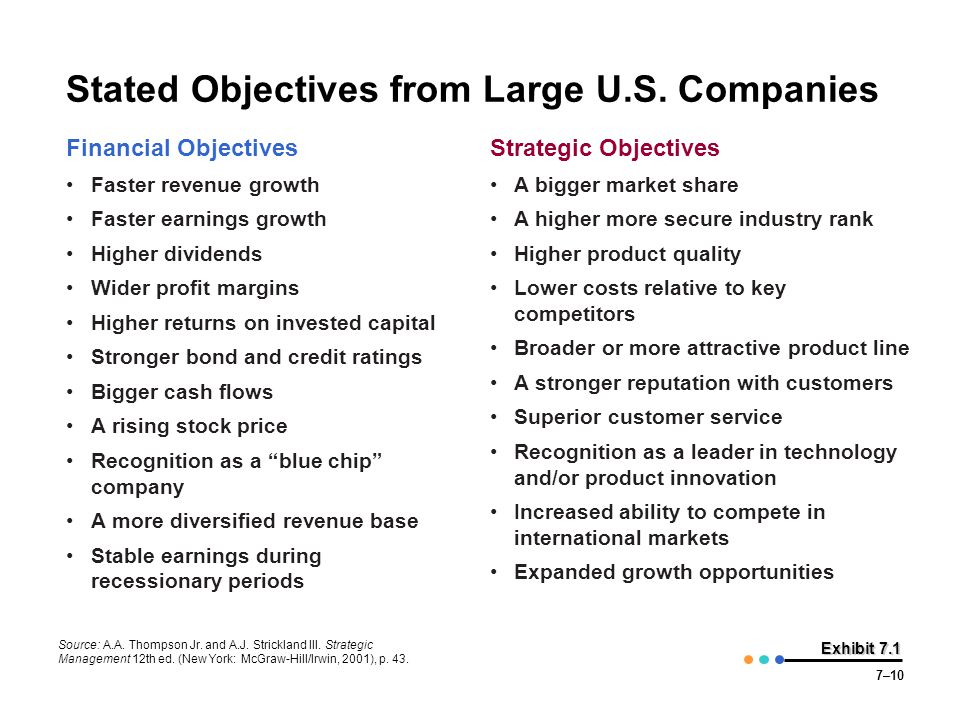 Stated Objectives from Large U.S. Companies