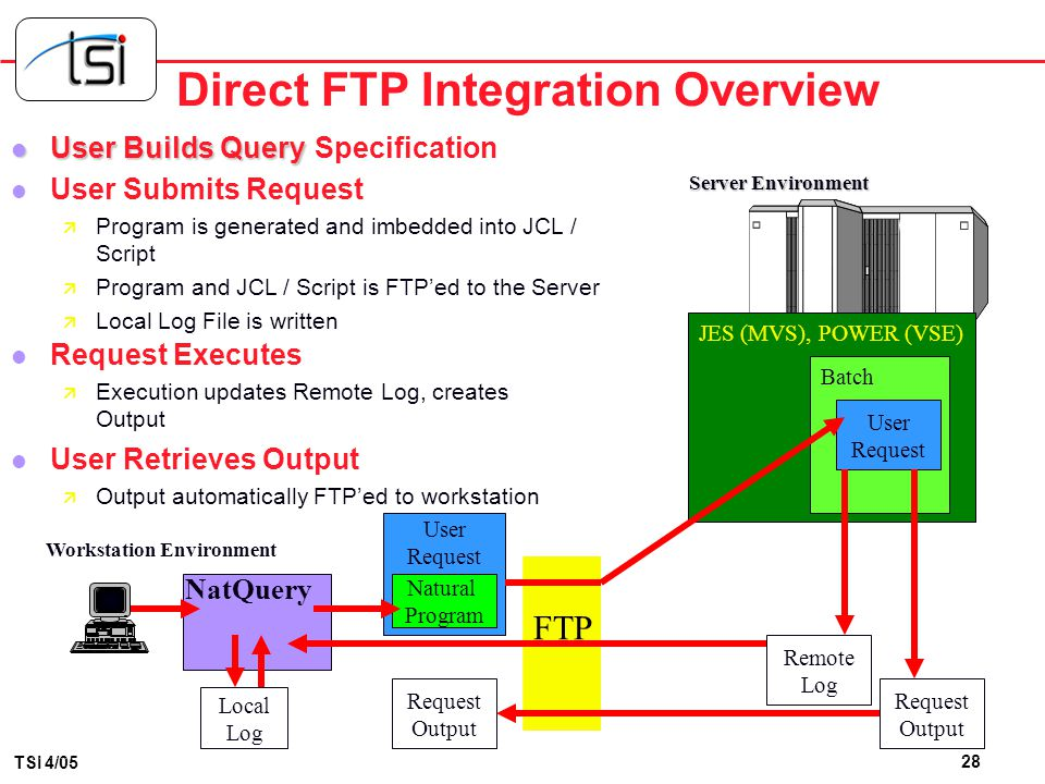 Direct FTP Integration Overview