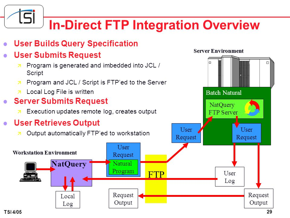 In-Direct FTP Integration Overview