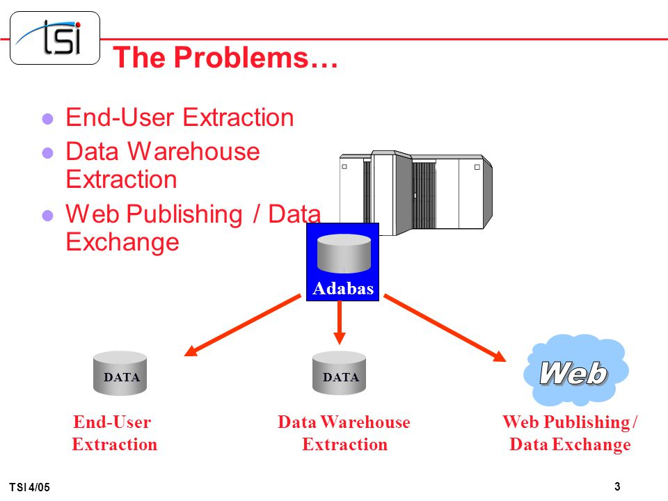 Web The Problems… End-User Extraction Data Warehouse Extraction