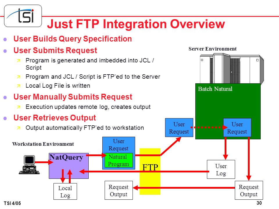 Just FTP Integration Overview