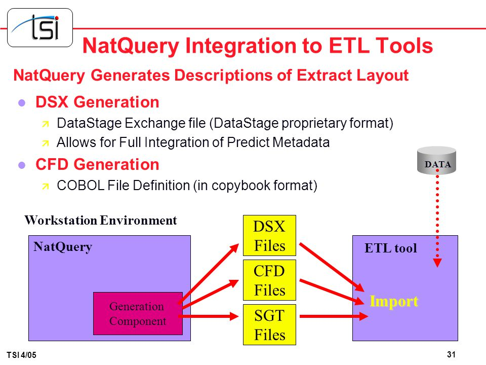 NatQuery Integration to ETL Tools