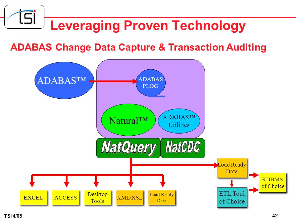 Leveraging Proven Technology