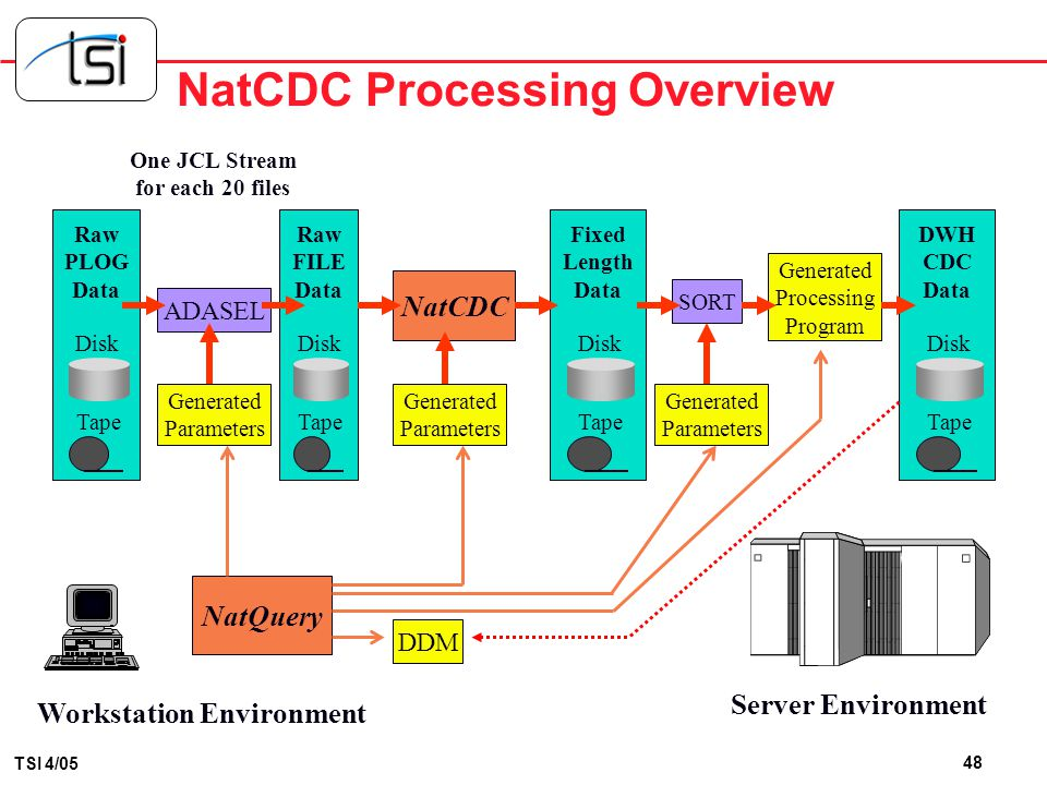 NatCDC Processing Overview