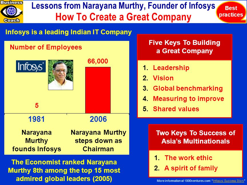 Lessons from Narayana Murthy, Founder of Infosys How To Create a Great Company