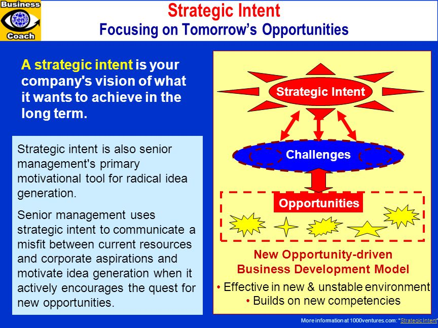 Strategic Intent Focusing on Tomorrow's Opportunities
