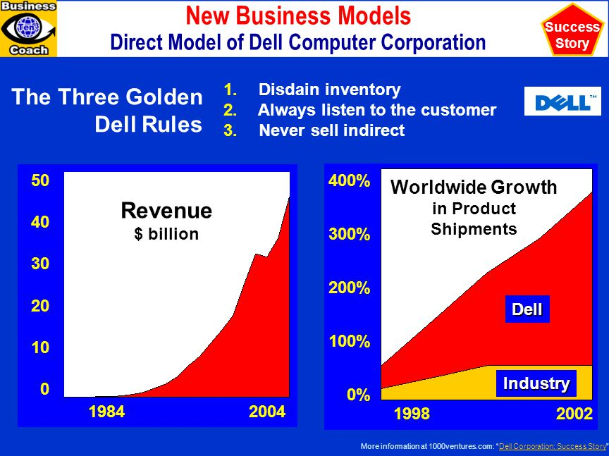 New Business Models Direct Model of Dell Computer Corporation