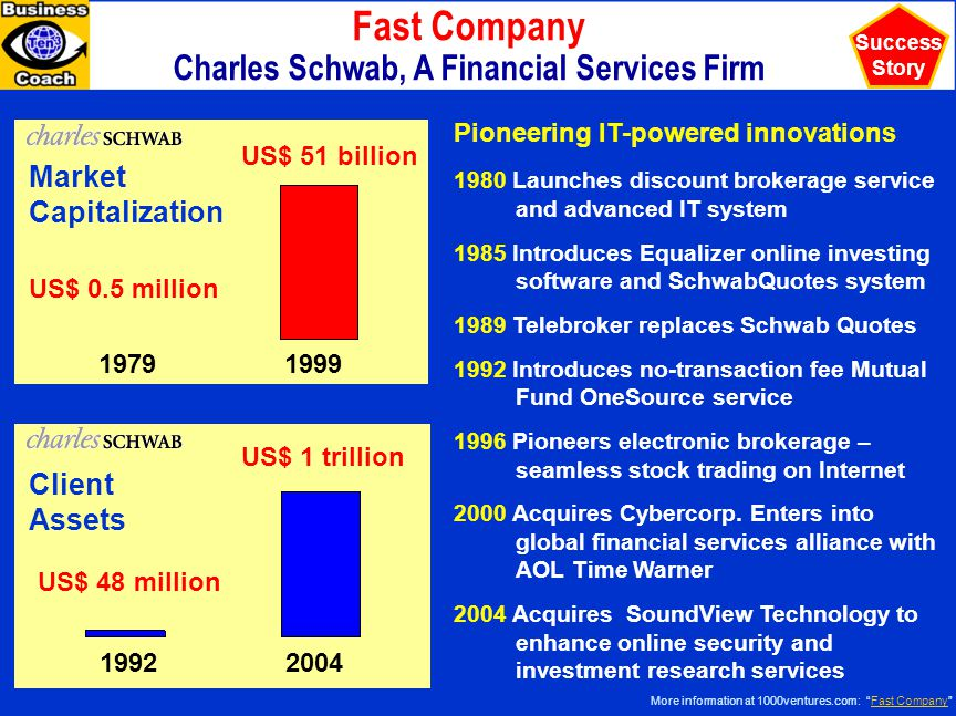 Charles Schwab, A Financial Services Firm