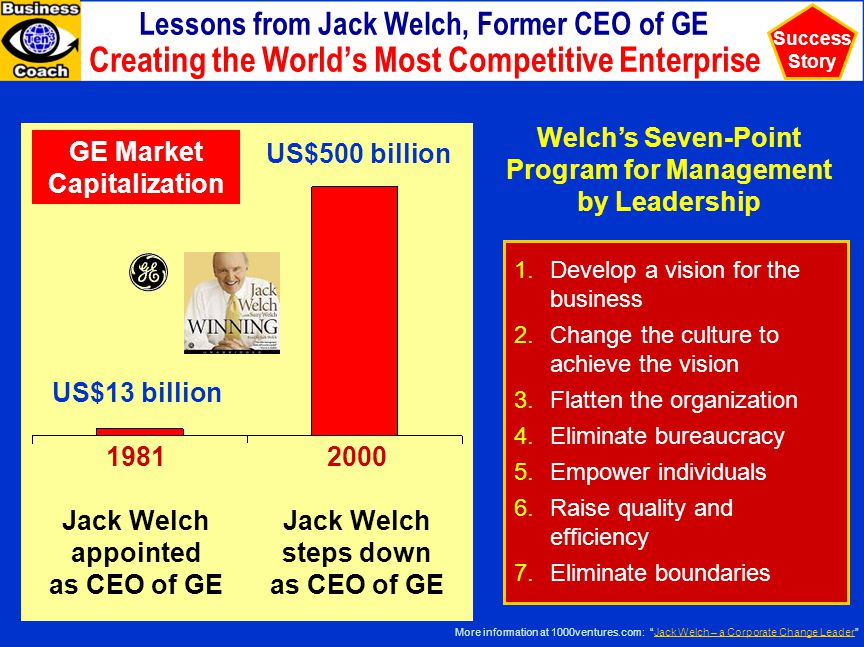 Lessons from Jack Welch, Former CEO of GE Creating the World's Most Competitive Enterprise