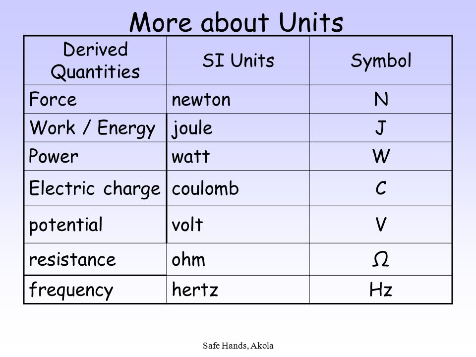 More about Units Derived Quantities SI Units Symbol Force newton N