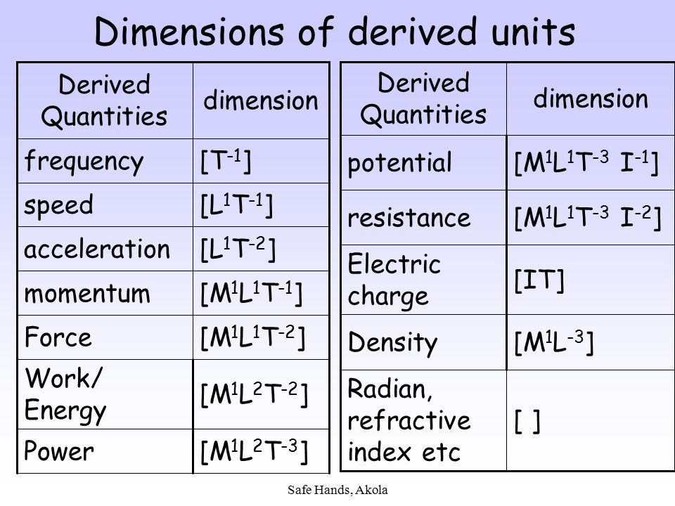 Dimensions of derived units