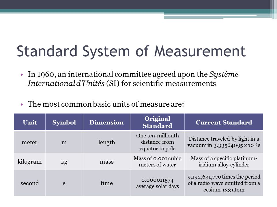 Standard System of Measurement