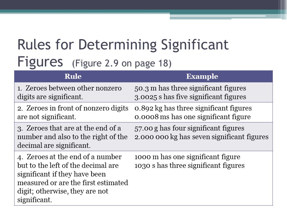 Rules for Determining Significant Figures (Figure 2.9 on page 18)