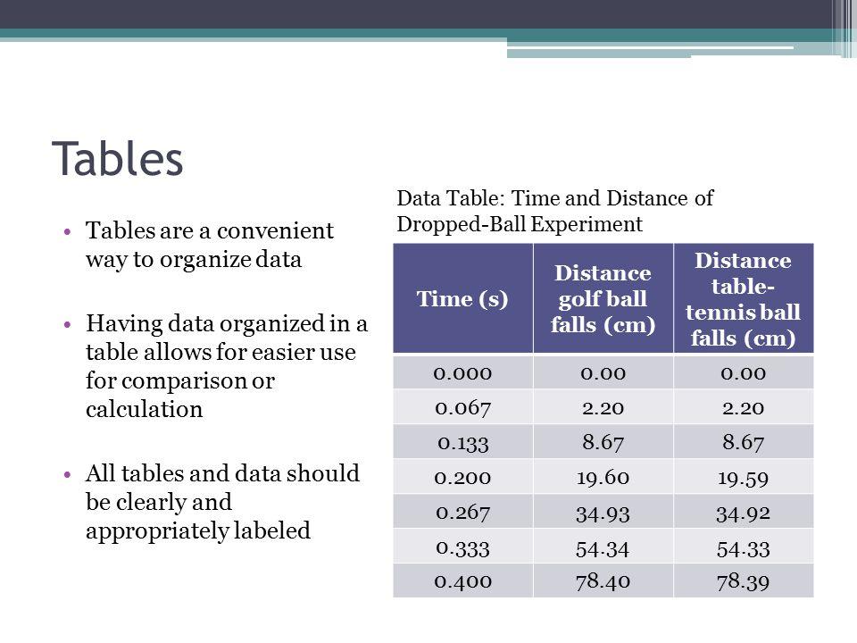 Distance golf ball falls (cm) Distance table-tennis ball falls (cm)