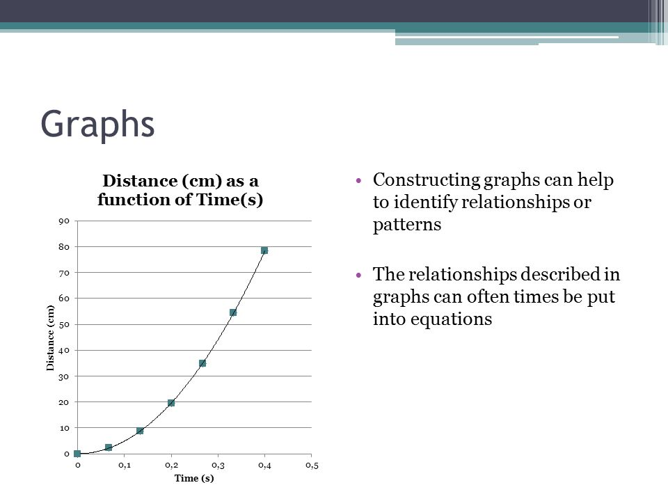 Graphs Constructing graphs can help to identify relationships or patterns.