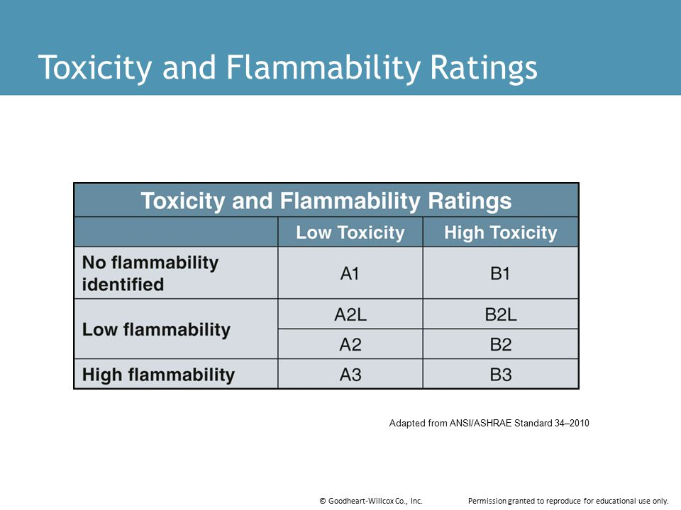 Toxicity and Flammability Ratings
