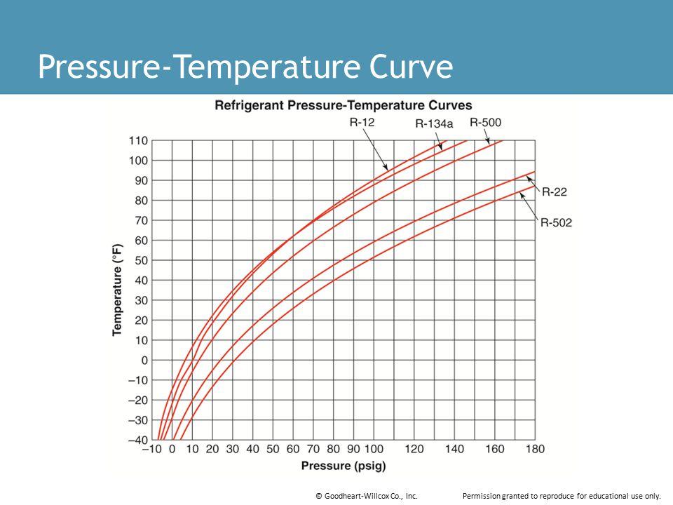 Pressure-Temperature Curve