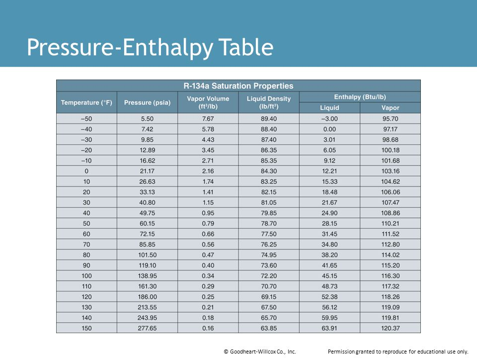 Pressure-Enthalpy Table