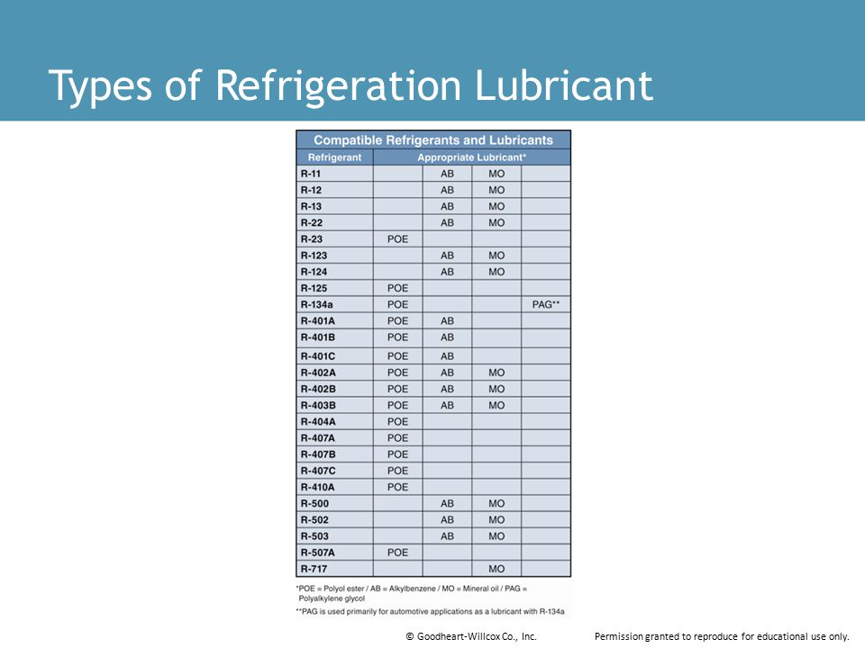Types of Refrigeration Lubricant