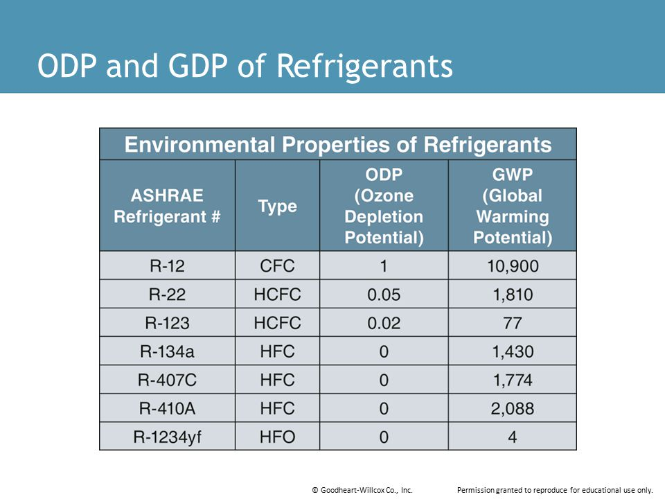 ODP and GDP of Refrigerants