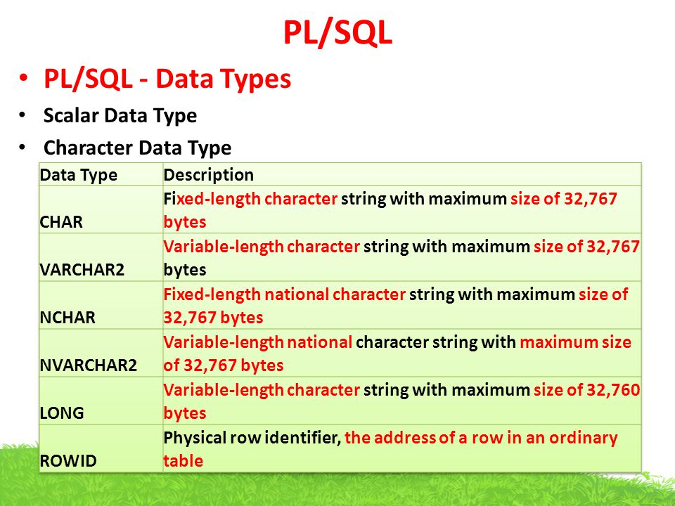 PL/SQL PL/SQL - Data Types Scalar Data Type Character Data Type