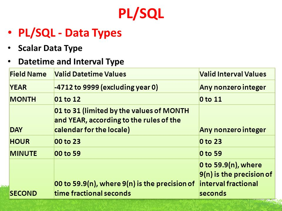 PL/SQL PL/SQL - Data Types Scalar Data Type Datetime and Interval Type