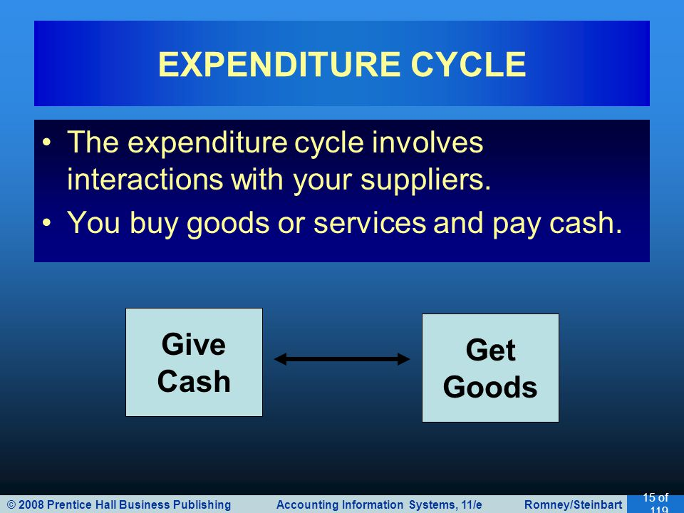 EXPENDITURE CYCLE The expenditure cycle involves interactions with your suppliers. You buy goods or services and pay cash.