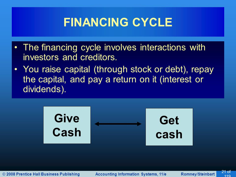 FINANCING CYCLE Give Cash Get cash