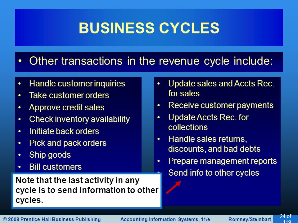 BUSINESS CYCLES Other transactions in the revenue cycle include: