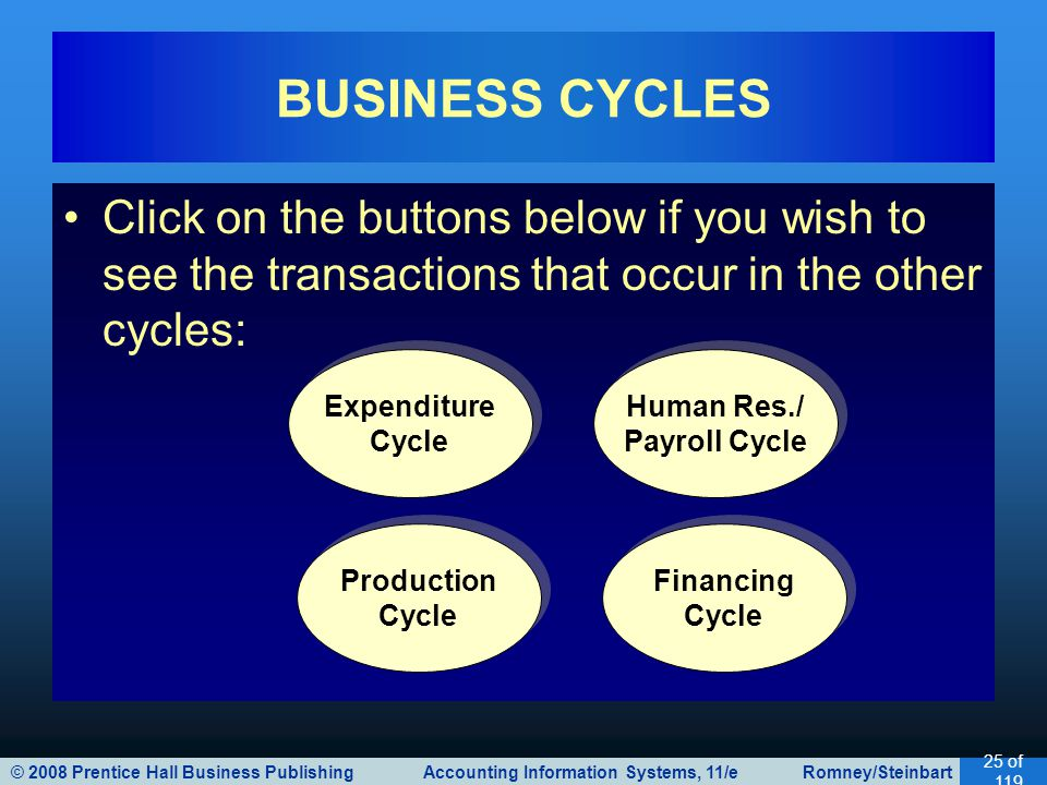 BUSINESS CYCLES Click on the buttons below if you wish to see the transactions that occur in the other cycles: