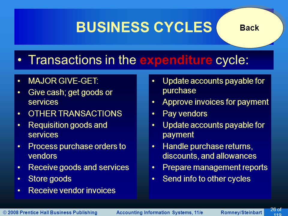 BUSINESS CYCLES Transactions in the expenditure cycle: Back