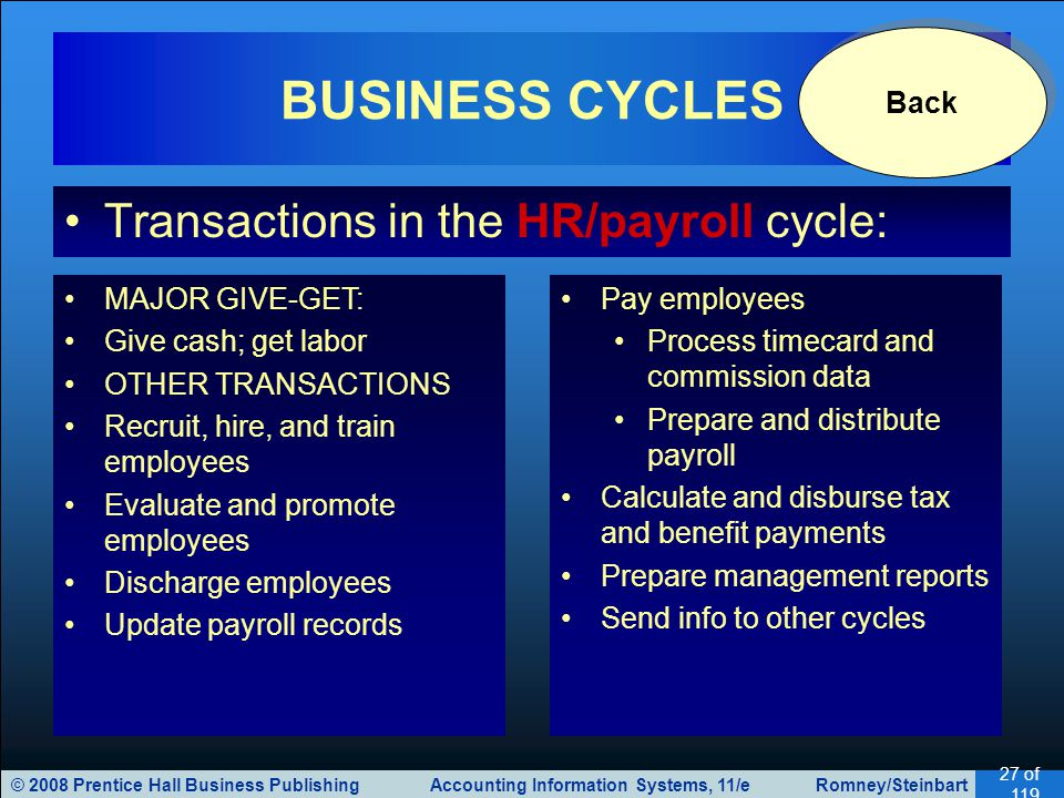 BUSINESS CYCLES Transactions in the HR/payroll cycle: Back