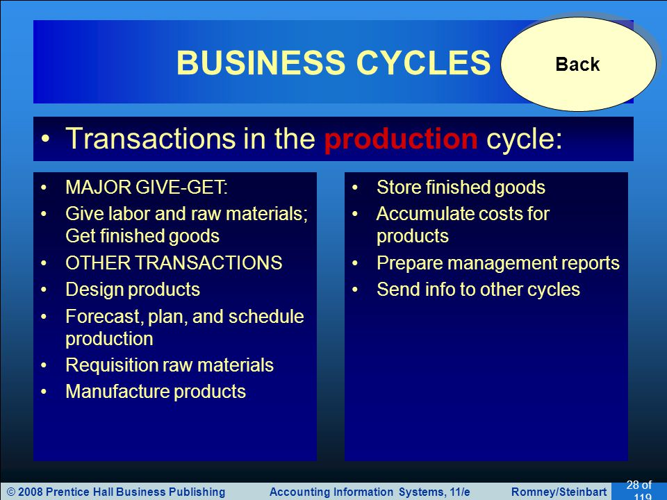 BUSINESS CYCLES Transactions in the production cycle: Back