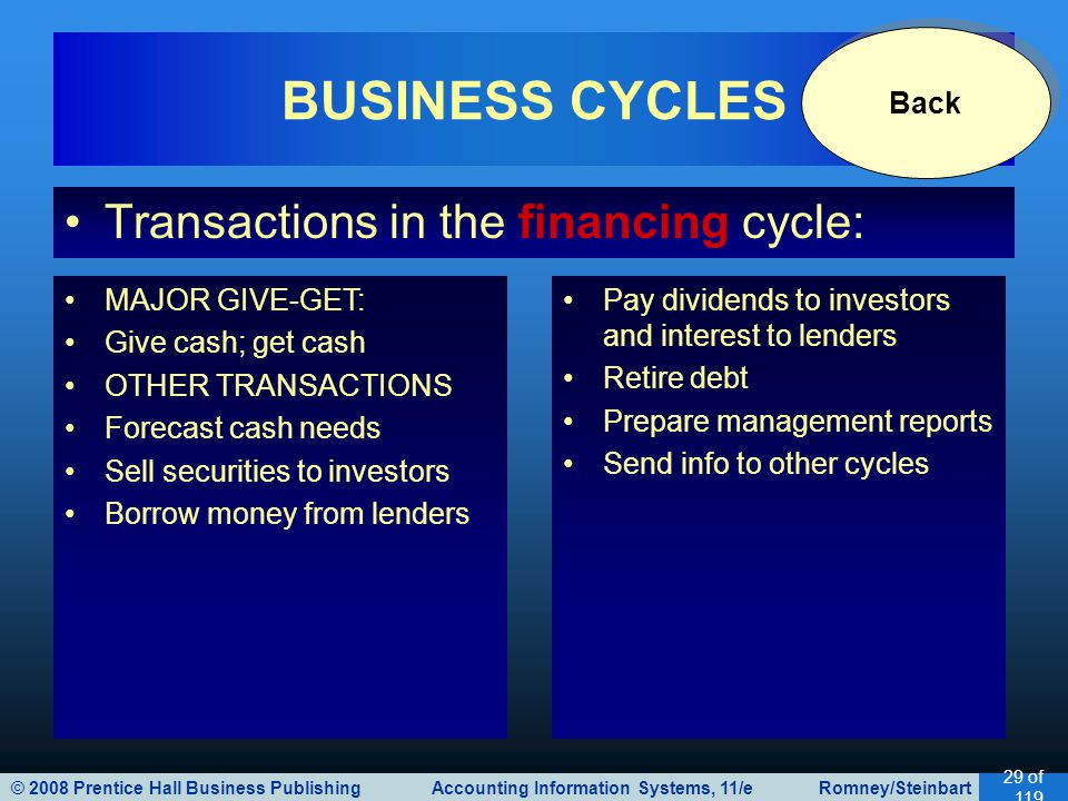 BUSINESS CYCLES Transactions in the financing cycle: Back