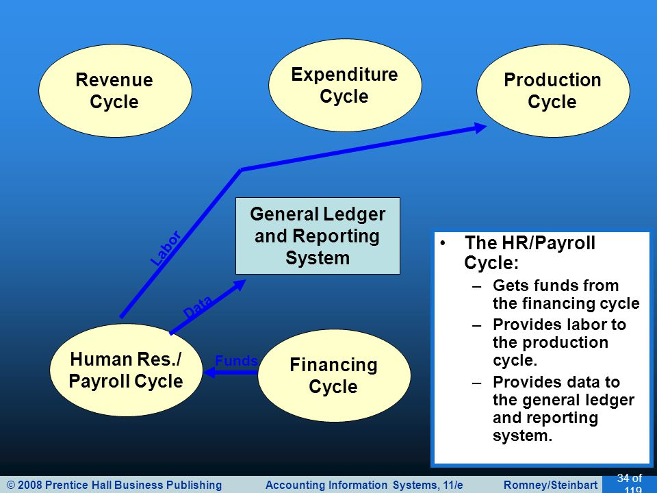 Expenditure Cycle Revenue Cycle Production Cycle General Ledger