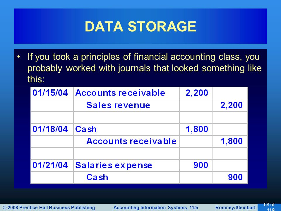 DATA STORAGE If you took a principles of financial accounting class, you probably worked with journals that looked something like this: